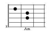 как играеться аккорд ам ем с д так же