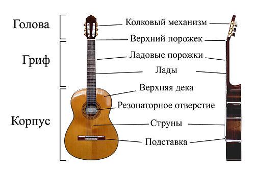 гитара сделана «тяп-ляп».